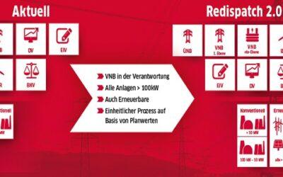 Redispatch 2.0: Was kommt auf die Verteilnetzbetreiber zu?