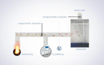 LoTOx®-Verfahren reduziert Stickoxide