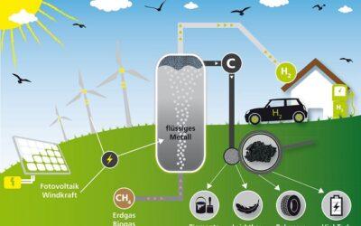 Wasserstoff aus Erdgas ohne CO2-Emissionen