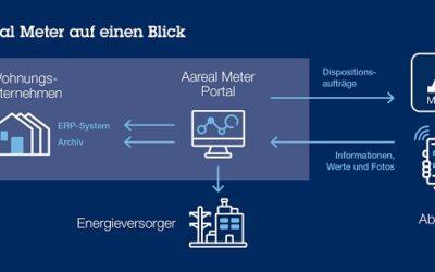 Aareal Meter – Launch einer mobilen Lösung zur Erfassung von Zählerständen für Energie- und Wohnungswirtschaft