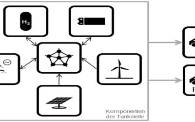 Fachbeitrag: Energiewende im Verkehr