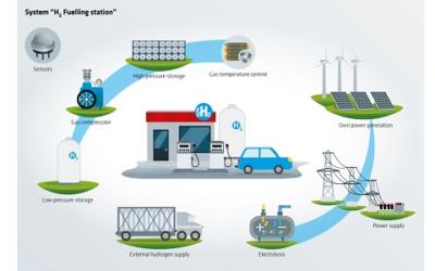 Neues Kompetenzzentrum H2Safety@BAM unterstützt die Nationale Wasserstoffstrategie