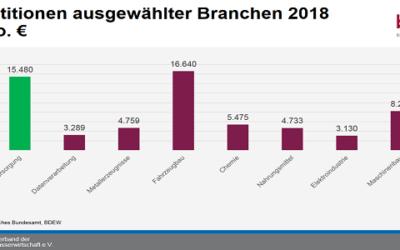 BDEW: Energiewirtschaft investierte zuletzt fast 16 Milliarden €