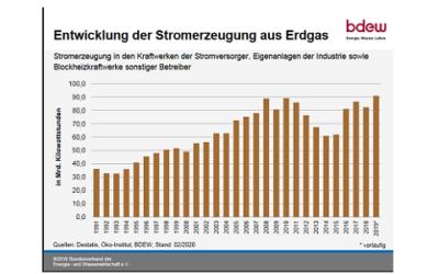 BDEW: Sechs Millionen Tonnen CO2-Einsparung durch Einsatz von Gaskraftwerken