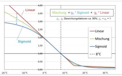 Fachbeitrag: Synthetische Standardlastprofile Gas