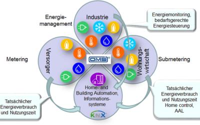 Im Profil: Open Metering System Group – OMS- Group e. V.