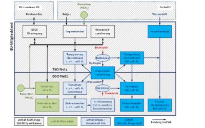 Fachbericht: Strategische Einsichten aus aktuellen Studien zur Zukunft der Gasinfrastruktur mit Wasserstoff