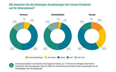 DVGW-Umfrage: Robuste Gas- und Wasserversorgung im Corona-Jahr