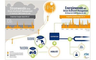 Fachbeitrag: Wasserstoff – Das Gas der Energiewirtschaft von Morgen?