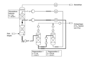 Aufbereitung von Biogas mit ionischen Flüssigkeiten