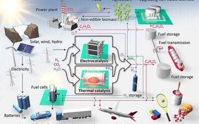 Energy-X – Transformative Chemie für eine nachhaltige energetische Zukunft