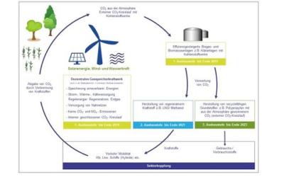 Exytron entwickelt große Methanisierungs-Reaktoren für die Sektorenkopplung