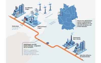 Wasserstoff-Konsortium bewirbt sich um EU-Fördergelder für GET H2 Nukleus
