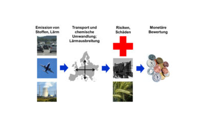 Im Profil: Das Institut für Energiewirtschaft und Rationelle Energieanwendung (IER) der Universität Stuttgart