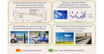 Fachbeitrag: Strom- und Gasnetze: Sektorenkopplung mit Power-to-Gas
