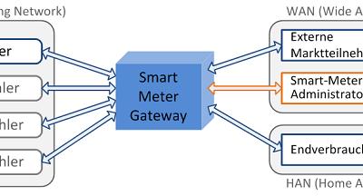 Fachbericht: Anbindung der Gasmesstechnik an intelligente Messsysteme