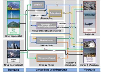 Fachbericht: Flexibilisierung eines Erdgaskraftwerks durch Integration einer Methanolsynthese