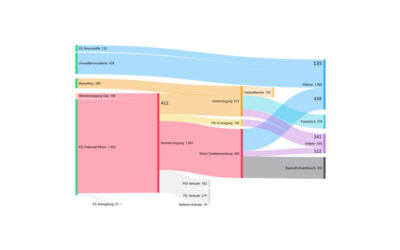 Studie: Erneuerbare Gase – ein Systemupdate der Energiewende