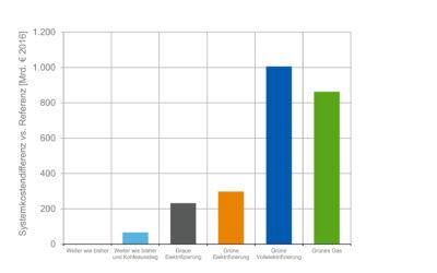 Studie zur Dekarbonisierung des Wärmemarkts