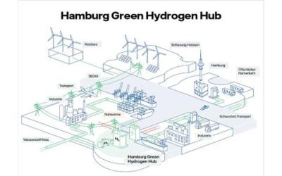 Wasserstoffprojekt am Standort Hamburg-Moorburg