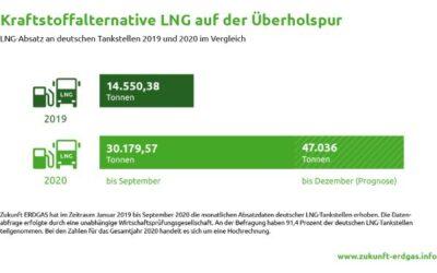 Doppelte Absatzmenge von LNG als Kraftstoff für den Schwerlastverkehr in 2020