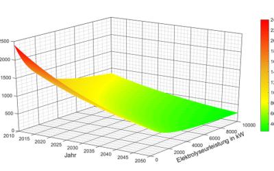 Fachbericht: Preisentwicklung von Elektrolyseuren für Power-to-Gas-Anlagen