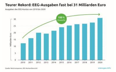 Minusrekord: Ausgaben auf EEG-Konto steigen auf fast 31 Mrd. € im Jahr 2020