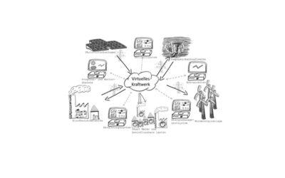 Aus der Praxis: Virtuelle Kraftwerke im Interaction Room: Anforderungsmanagement in der Praxis