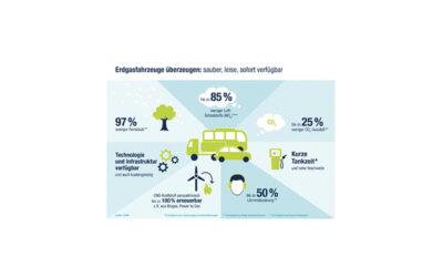 DVGW: Erdgas als Kraftstoff zentraler Baustein der Verkehrswende