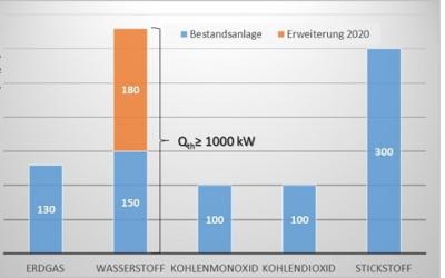 Wasserstoff am GWI: Brenneruntersuchungen mit 1 MW Wasserstoff