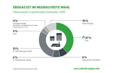 Förderprogramm für energieeffiziente Nutzfahrzeuge war ein voller Erfolg
