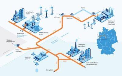 GET H2: europäische Infrastruktur für grünen Wasserstoff