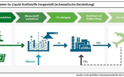 PtX Lab Lausitz bringt synthetische Treibstoffe aus dem Labor in den Luft- und Seeverkehr