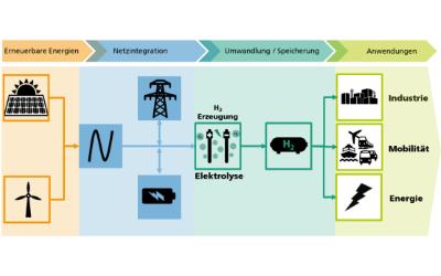 Forschungsplattform Fraunhofer Hydrogen Lab Görlitz erhält Förderbescheid