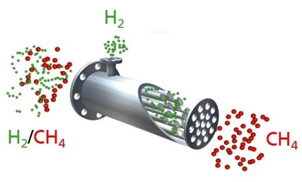 Neues Trennverfahren für Erdgas und Wasserstoff nach Transport im Erdgasnetz