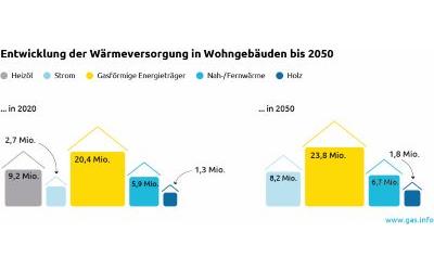 Dekarbonisierte Gase ermöglichen Klimaneutralität im Wohngebäudebereich