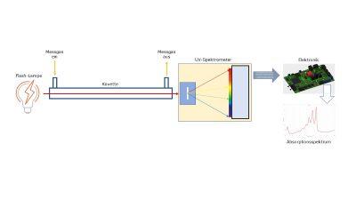 Fachbericht: Odoriermittelnachweis durch UV-Spektrometrie für Sicherheit im Gasnetz