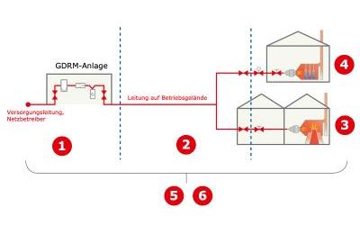 Aus der Praxis: Sicherheitsrisiko Gasversorgung – Quick-Check Gas zur Überprüfung von Industrieanlagen