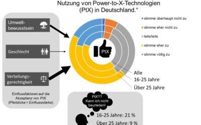 Hohe Akzeptanzwerte für Power-to-X-Technologien in allen Altersgruppen